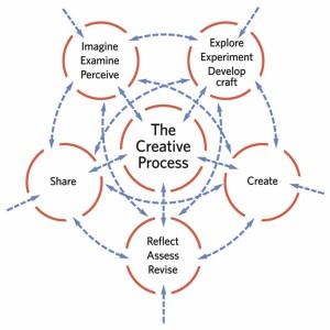 creative-process-diagram